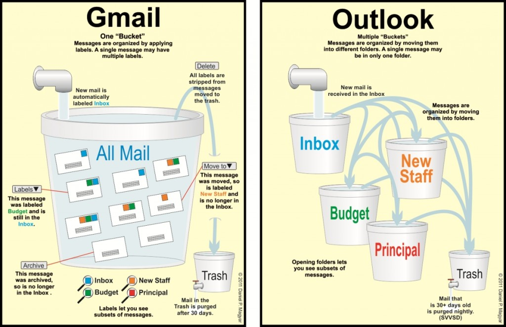 Outlook Calendar Organization : Gmail vs outlook message organization « support