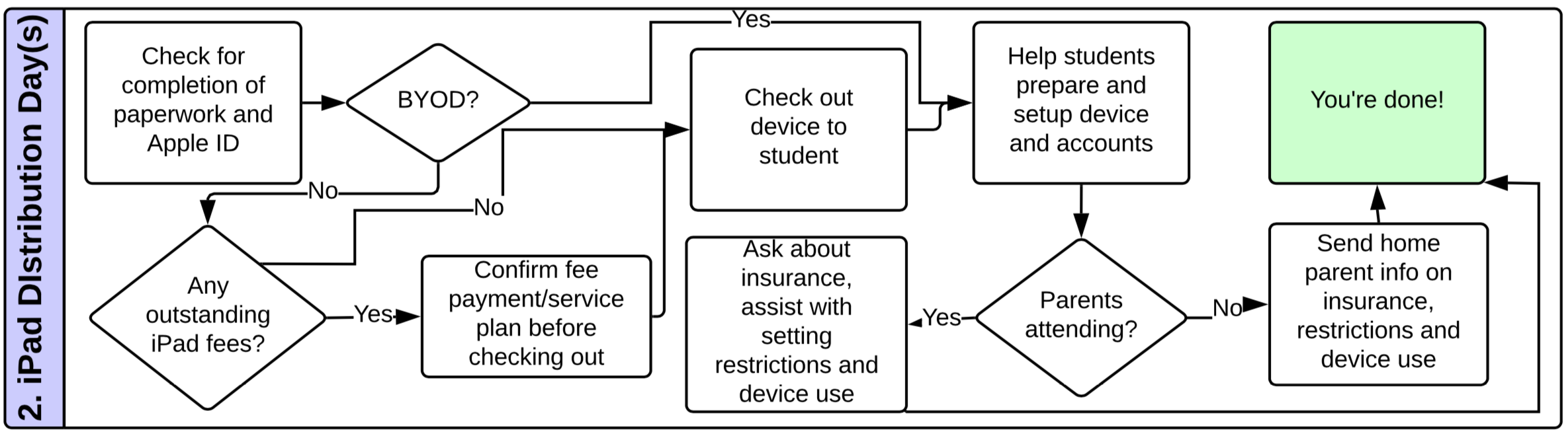 flow chart of processes