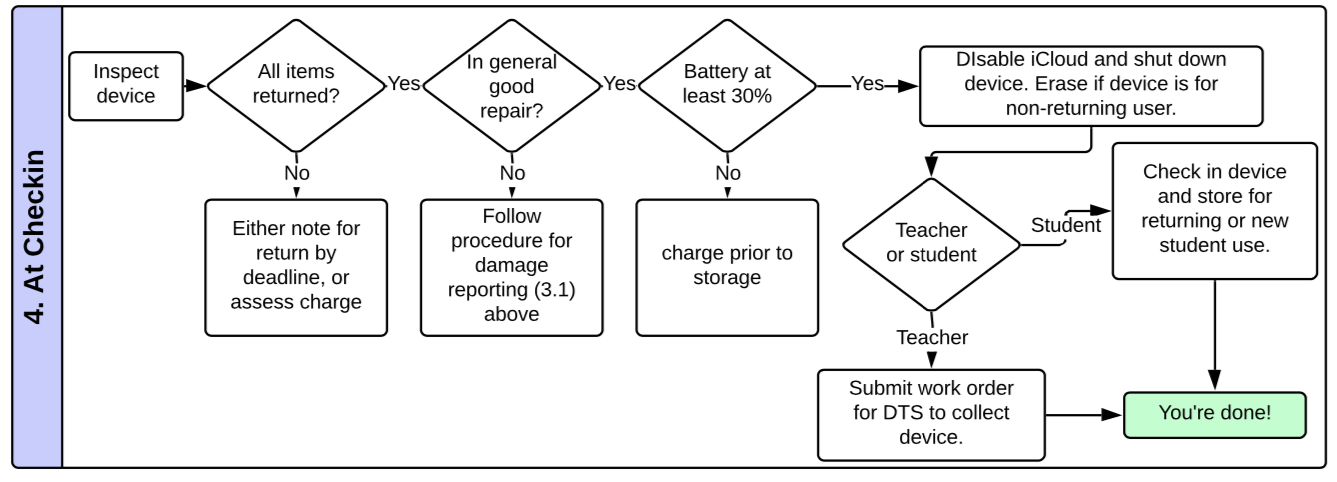 flowchart of check-in processes