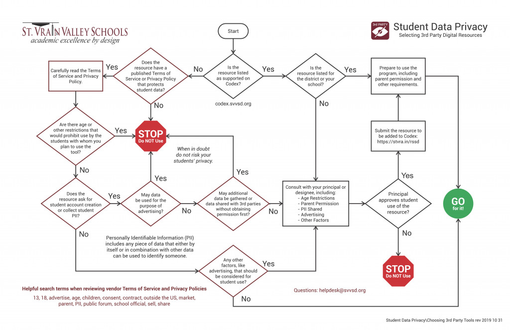 flowchart for evaluating tools