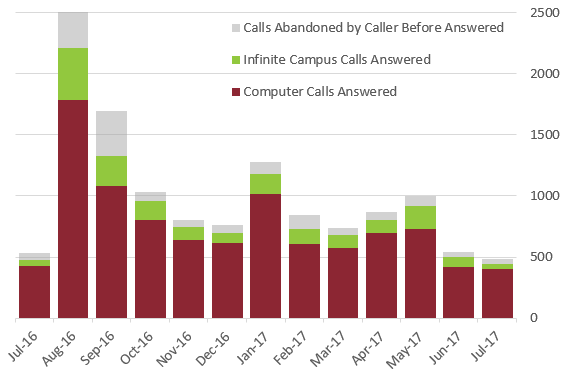 Graph of phone calls