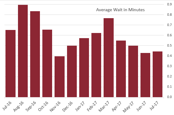 Graph of Wait Time
