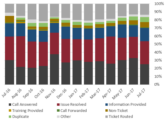 Graph of call resolution