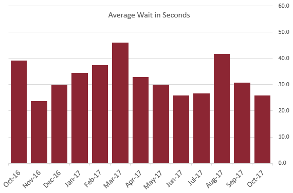 Average wait time 26 sec